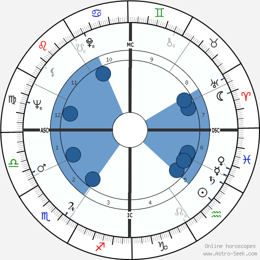 Herbert Kohl wikipedia, horoscope, astrology, instagram