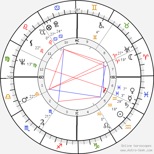 Herbert Kohl birth chart, biography, wikipedia 2019, 2020
