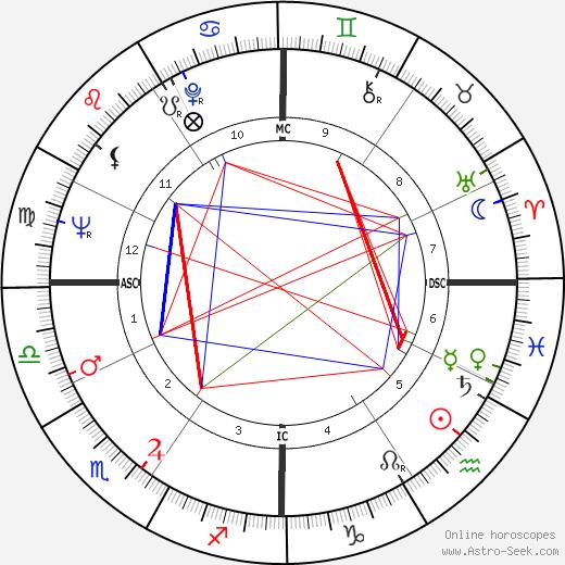 Герб Коль Herbert Kohl день рождения гороскоп, Herbert Kohl Натальная карта онлайн