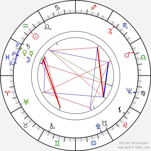 Jaroslav Toť день рождения гороскоп, Jaroslav Toť Натальная карта онлайн