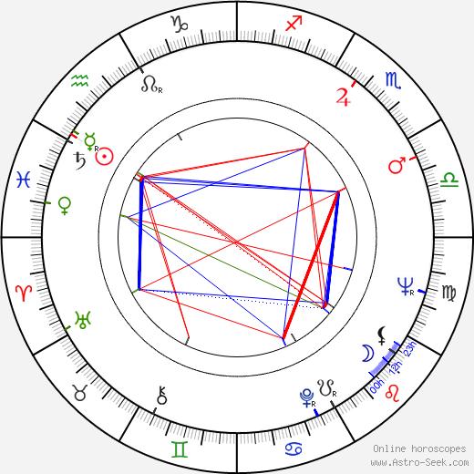 Javier López birth chart, Javier López astro natal horoscope, astrology