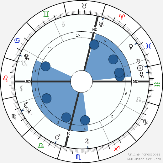 Jean-Louis Scherrer wikipedia, horoscope, astrology, instagram