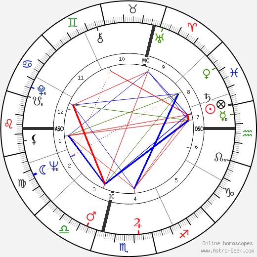 Jean-Louis Scherrer tema natale, oroscopo, Jean-Louis Scherrer oroscopi gratuiti, astrologia