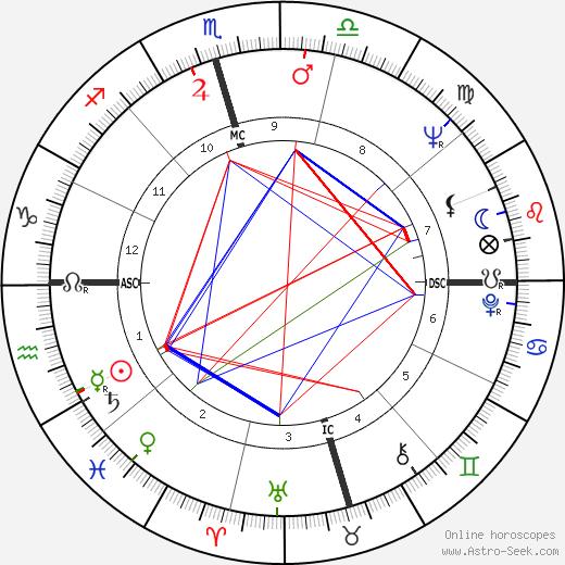 Johnny Bush birth chart, Johnny Bush astro natal horoscope, astrology