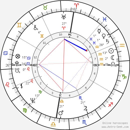 Johnny Watson birth chart, biography, wikipedia 2019, 2020