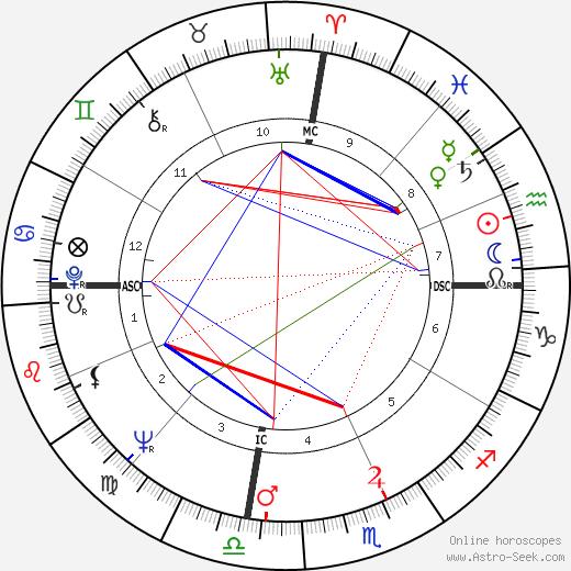 Johnny Watson astro natal birth chart, Johnny Watson horoscope, astrology