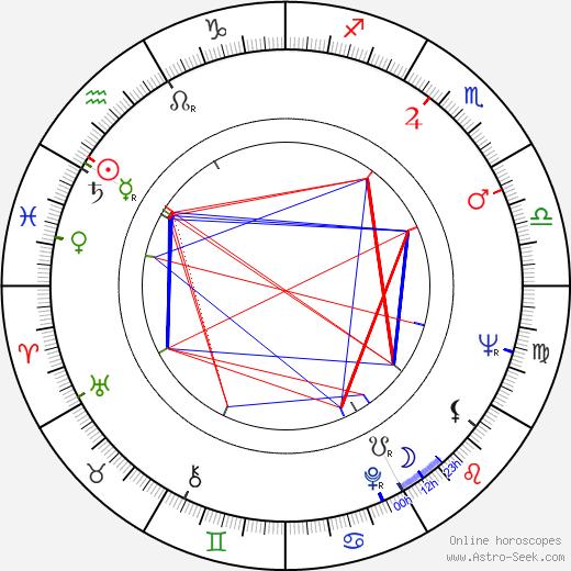 Juan Piquer Simón день рождения гороскоп, Juan Piquer Simón Натальная карта онлайн