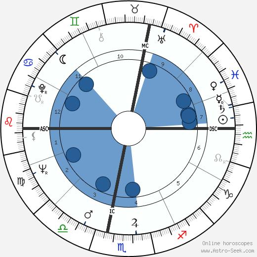 Longostrevi Poggi wikipedia, horoscope, astrology, instagram