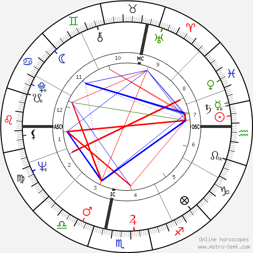 Longostrevi Poggi tema natale, oroscopo, Longostrevi Poggi oroscopi gratuiti, astrologia