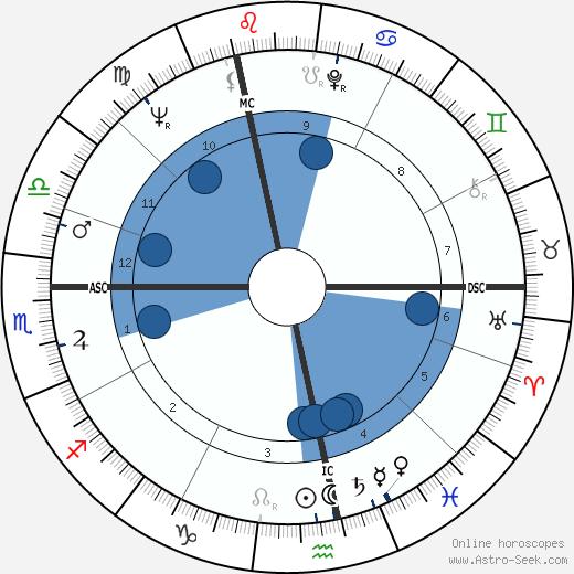 Manfred Michael Herm wikipedia, horoscope, astrology, instagram