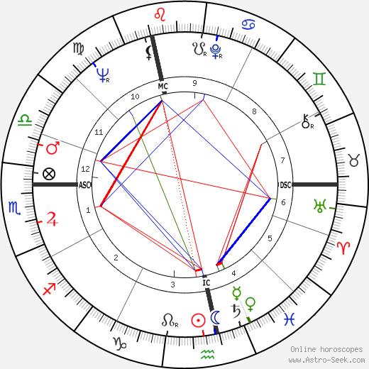 Manfred Michael Herm день рождения гороскоп, Manfred Michael Herm Натальная карта онлайн
