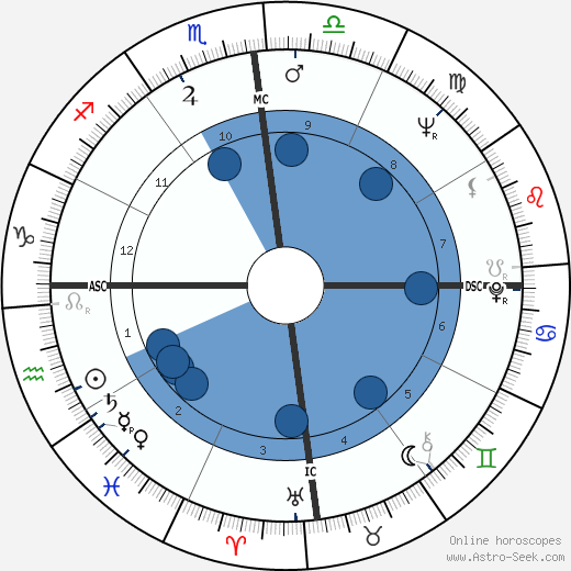 Manuel Noriega horoscope, astrology, sign, zodiac, date of birth, instagram