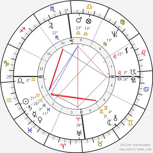 Manuel Noriega birth chart, biography, wikipedia 2018, 2019