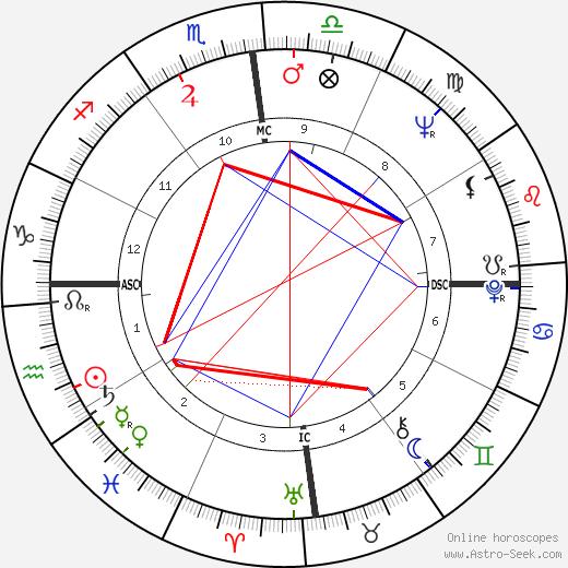 Мануэль Норьега Manuel Noriega день рождения гороскоп, Manuel Noriega Натальная карта онлайн