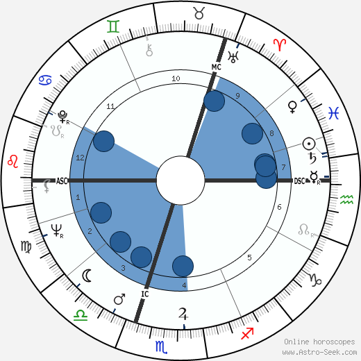 Mark McManus wikipedia, horoscope, astrology, instagram
