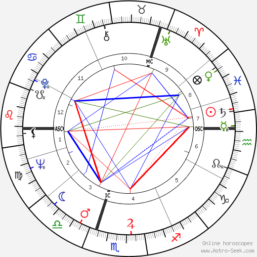 Mark McManus день рождения гороскоп, Mark McManus Натальная карта онлайн