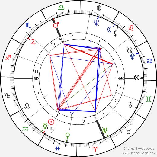 Marvin Flicker tema natale, oroscopo, Marvin Flicker oroscopi gratuiti, astrologia