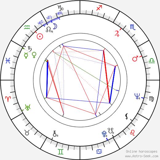 Michel Subor astro natal birth chart, Michel Subor horoscope, astrology