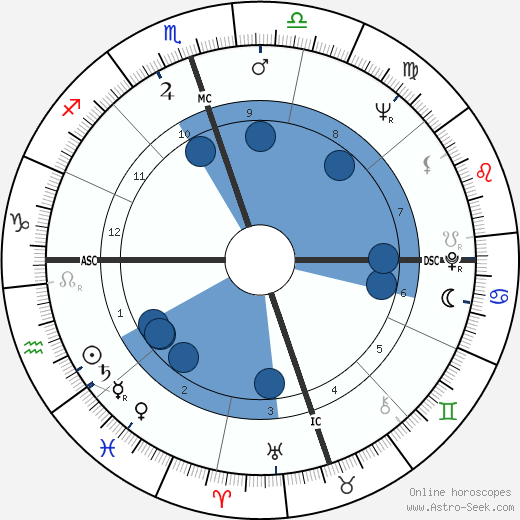 Mickey Wright wikipedia, horoscope, astrology, instagram
