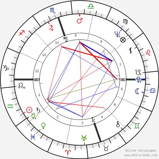 Mickey Wright день рождения гороскоп, Mickey Wright Натальная карта онлайн