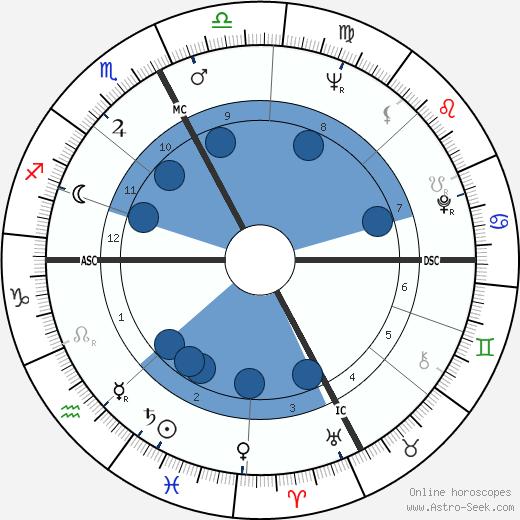 Mirella Freni wikipedia, horoscope, astrology, instagram