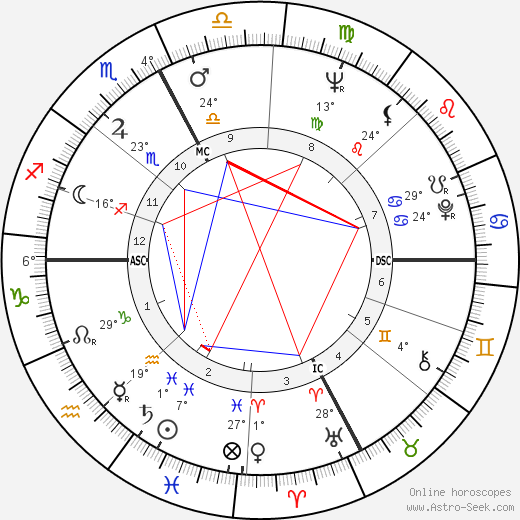 Mirella Freni birth chart, biography, wikipedia 2019, 2020