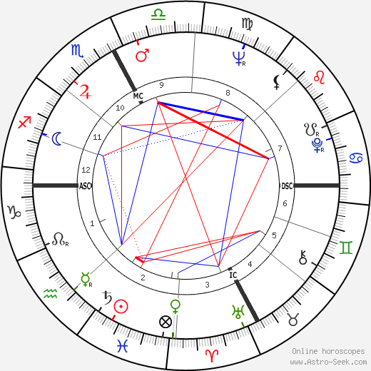 Mirella Freni birth chart, Mirella Freni astro natal horoscope, astrology