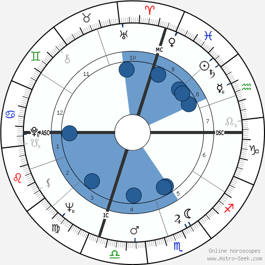 Oktay Sinanoglu wikipedia, horoscope, astrology, instagram
