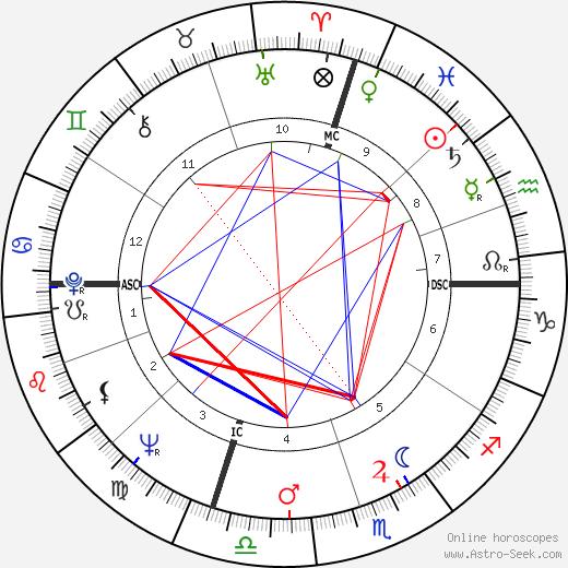 Oktay Sinanoglu tema natale, oroscopo, Oktay Sinanoglu oroscopi gratuiti, astrologia