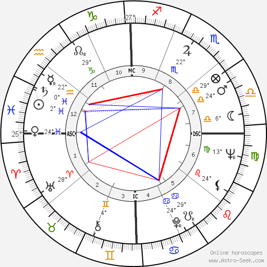 Orville Couch birth chart, biography, wikipedia 2019, 2020