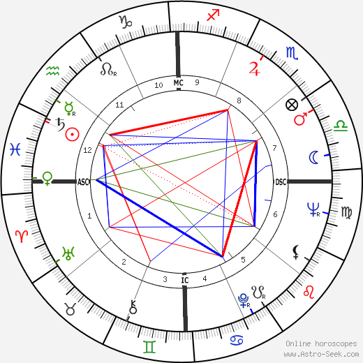 Orville Couch birth chart, Orville Couch astro natal horoscope, astrology