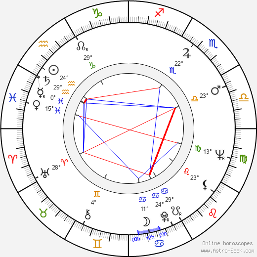 Otakar Chaloupka birth chart, biography, wikipedia 2019, 2020