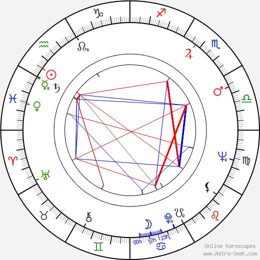 Otakar Chaloupka birth chart, Otakar Chaloupka astro natal horoscope, astrology