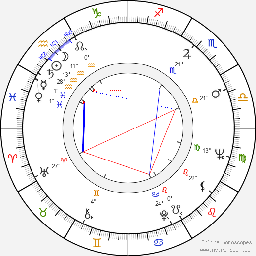 Patricia Karim birth chart, biography, wikipedia 2019, 2020