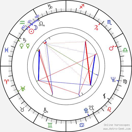 Pavle Charkviani день рождения гороскоп, Pavle Charkviani Натальная карта онлайн
