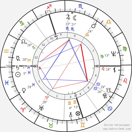 Pierre Delrock birth chart, biography, wikipedia 2019, 2020