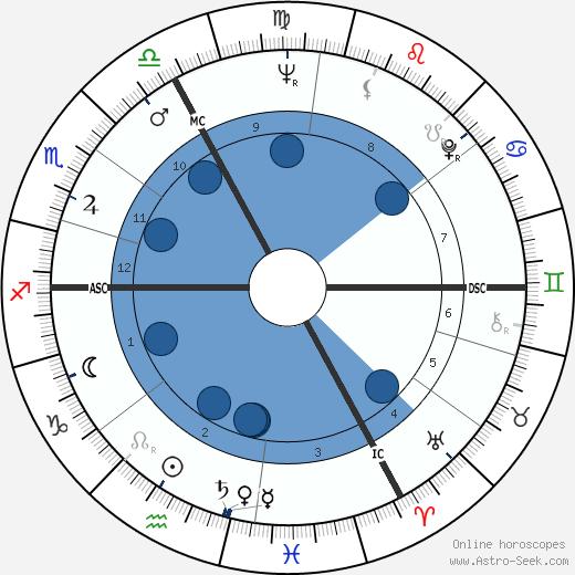 René Duhamel wikipedia, horoscope, astrology, instagram