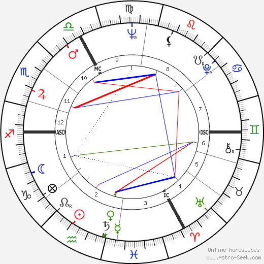 René Duhamel tema natale, oroscopo, René Duhamel oroscopi gratuiti, astrologia