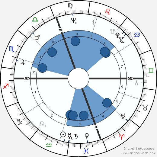 Roger B. Chaffee wikipedia, horoscope, astrology, instagram