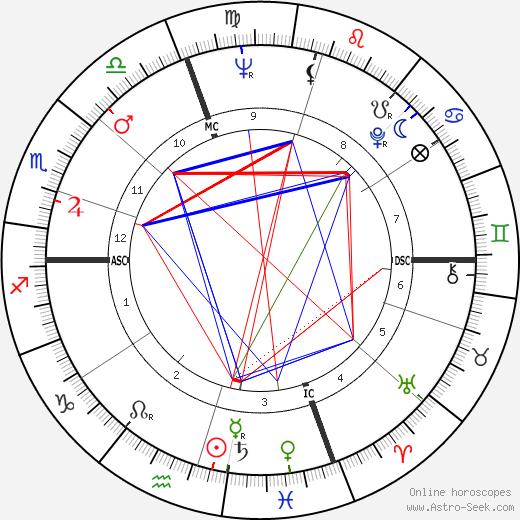 Роджер Чаффи Roger B. Chaffee день рождения гороскоп, Roger B. Chaffee Натальная карта онлайн