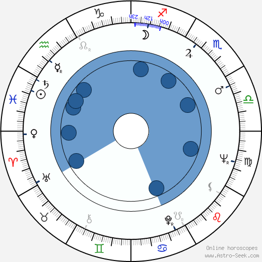 Rudolf Jelínek wikipedia, horoscope, astrology, instagram