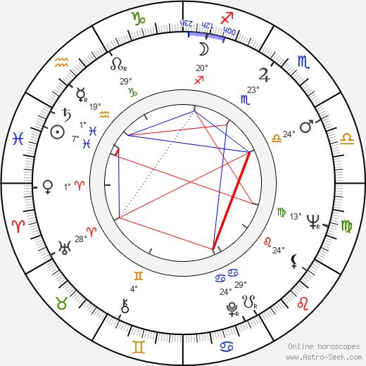 Rudolf Jelínek birth chart, biography, wikipedia 2019, 2020