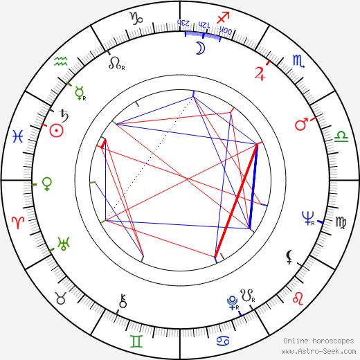 Rudolf Jelínek astro natal birth chart, Rudolf Jelínek horoscope, astrology