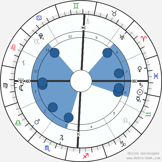 Russ Nixon wikipedia, horoscope, astrology, instagram