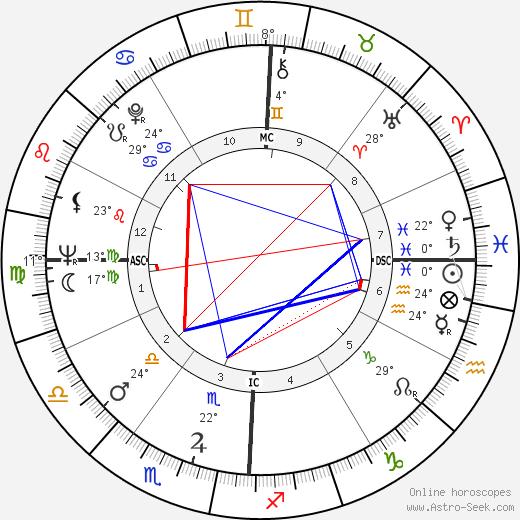 Russ Nixon tema natale, biography, Biografia da Wikipedia 2020, 2021