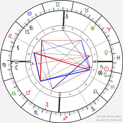 Russ Nixon день рождения гороскоп, Russ Nixon Натальная карта онлайн