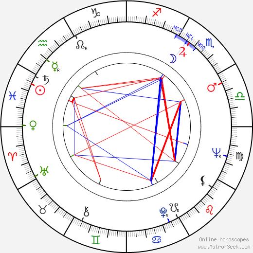 Sally Jessy Raphael birth chart, Sally Jessy Raphael astro natal horoscope, astrology