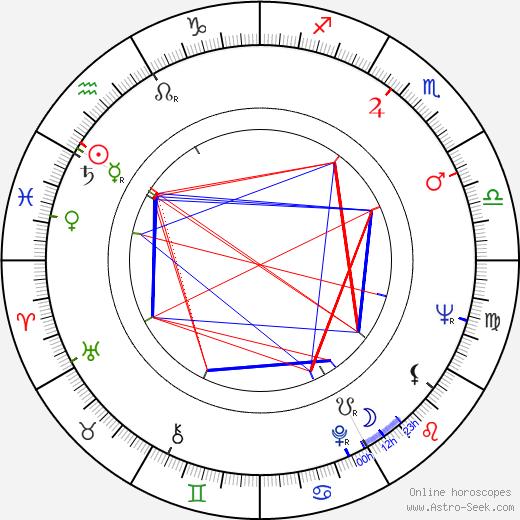 Sándor Reisenbüchler astro natal birth chart, Sándor Reisenbüchler horoscope, astrology