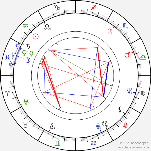 Saturnino García birth chart, Saturnino García astro natal horoscope, astrology