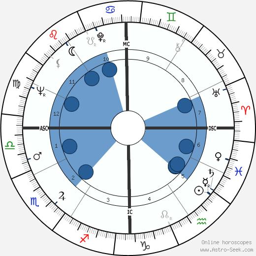Sonny Bono wikipedia, horoscope, astrology, instagram